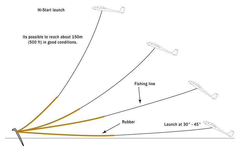 hi-start sailplane glider