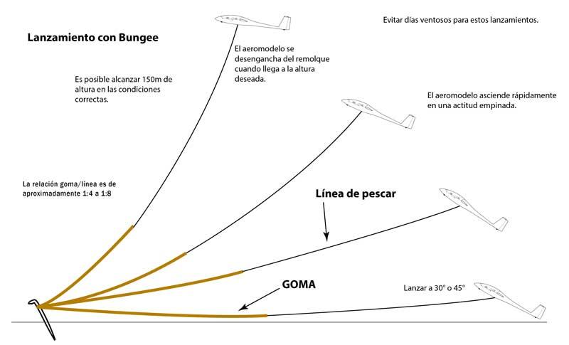 bungee remolque planeador rc